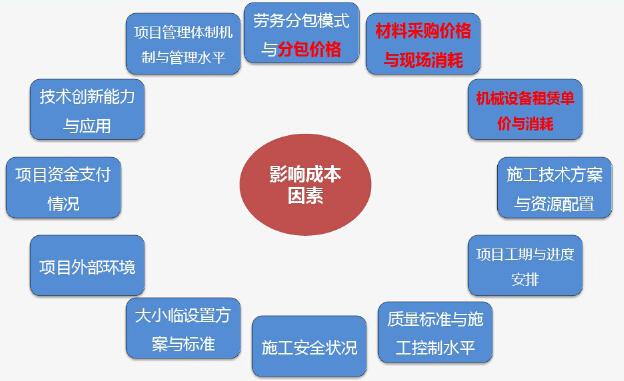 工程项目成本管理精细化培训讲解(图文并茂)