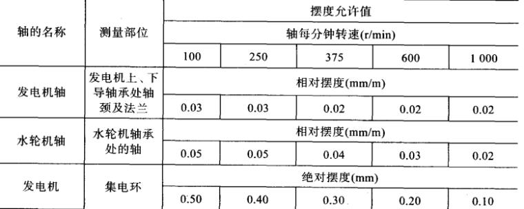 中小型水电站施工质量控制指南_8