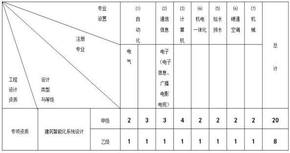 建筑智能化专项设计资质人员配备表