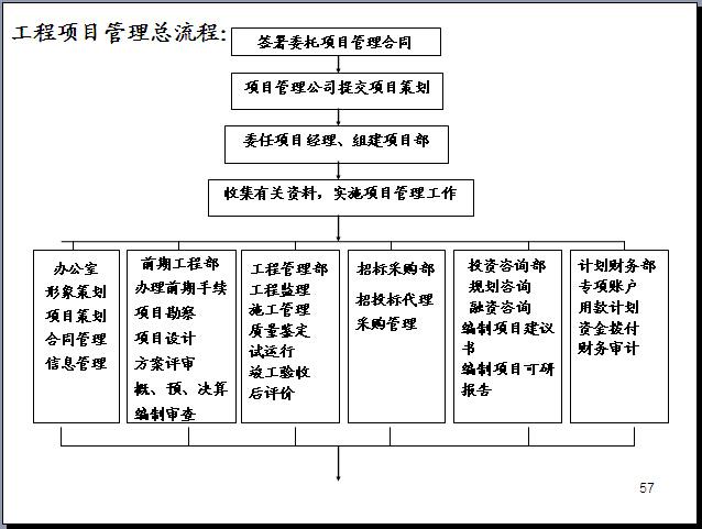 工程项目管理知识体系全貌讲解(270页,图文丰富)_6