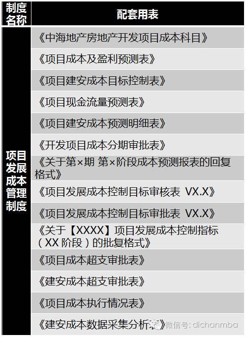 干货!中海•万科•绿城•龙湖四大房企成本管理模式大PK_24