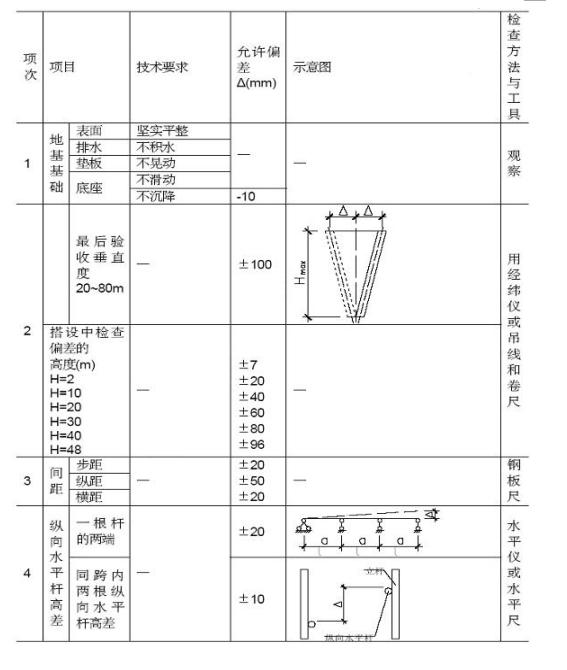 高支模专项方案(附模板计算书)