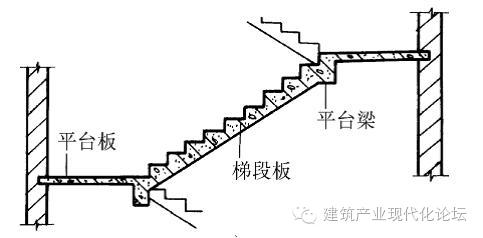 [干货分享]钢筋混凝土楼梯——现浇式、预制装配式及楼梯细部构