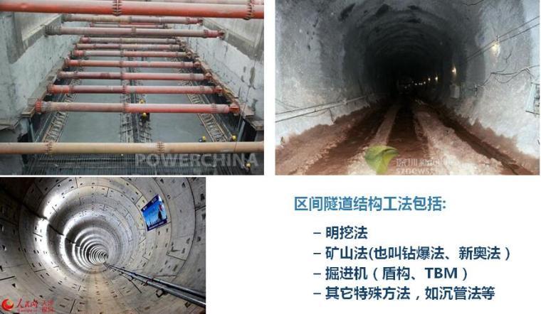 [山东]沿海城市地铁施工交流汇报PPT(区间、车站、浅埋暗挖)