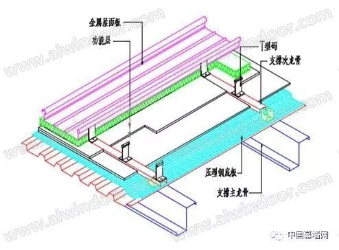 几种常用金属屋面系统应用的对比与浅析_5
