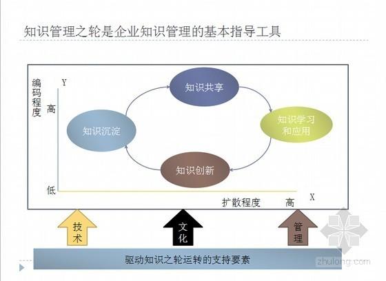 标杆地产项目进度计划管控体系全程解读报告(图文并茂)