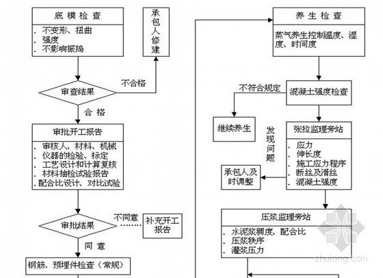 某园林景观工程监理实施细则(流程图 质控详细)