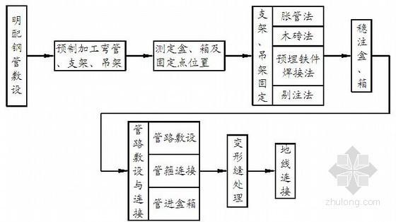 [武汉]某体育馆机电安装工程施工方案