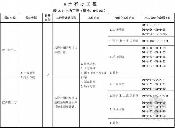 [广东]市政工程工程量清单计价指引(2013版)151页
