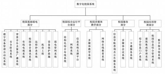 [辽宁]知名大学弱电智能化系统综合设计287页