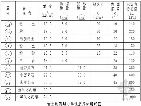 [四川]高层住宅基坑管井降水与边坡锚喷支护施工方案
