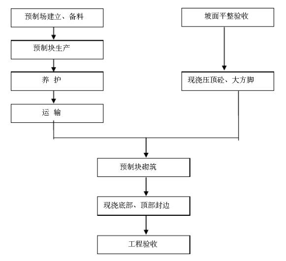 砼预制块护坡施工程序图
