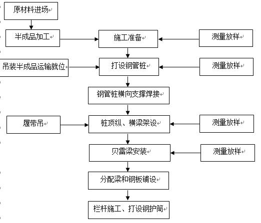桥梁单位工程施工组织设计模板(137页)_3