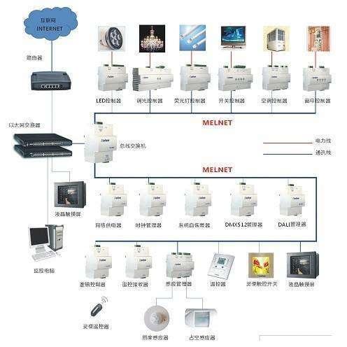 智能照明系统工程施工组织设计方案