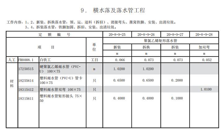上海市房屋建筑工程养护维修预算定额第一册房屋修缮工程_5