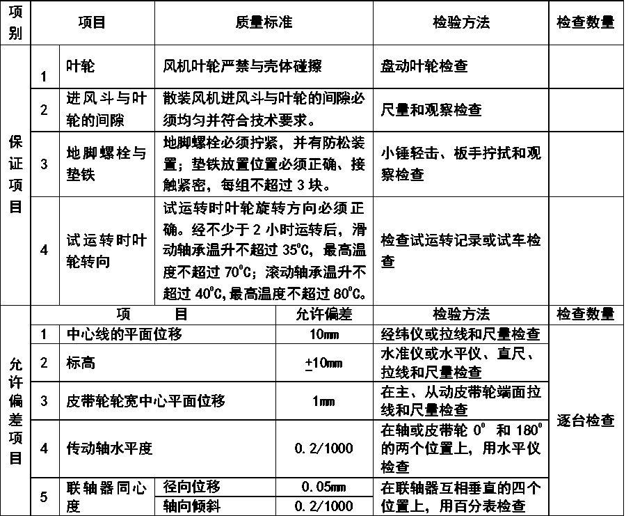 通风与空调安装工程施工质量监理实施细则参考手册_9
