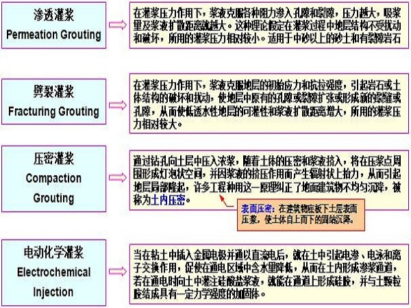 地基处理之灌浆法ppt版(共34页)