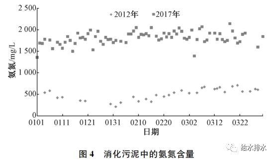 运行数据:污泥热水解厌氧消化与常规厌氧消化的比较_5