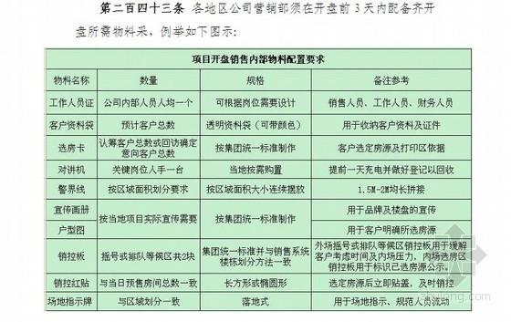 [标杆]房地产集团营销实操大全137页(营销标准化管理)