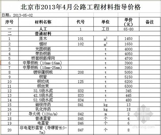 2013年北京市公路工程材料价格信息(4月)
