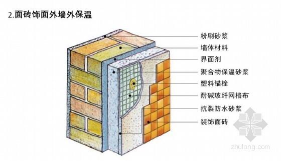 [浙江]无机轻集料保温砂浆系统设计标准和施工技术说明