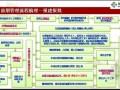 房地产工程前期管理流程培训讲解(图表)