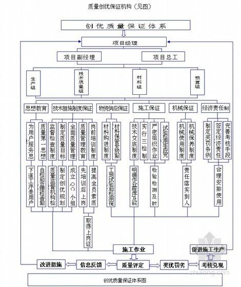 [天津]大学公寓楼施工质量创优实施方案(海河杯)