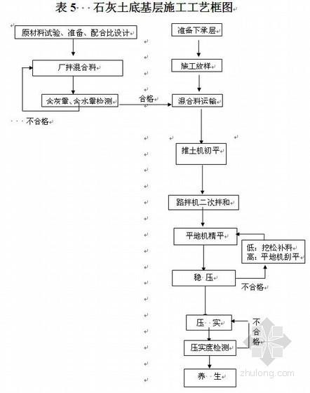 澄黄二级公路施工组织设计(投标)