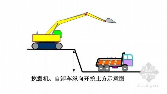 [四川]炼焦车间土石方开挖施工方案