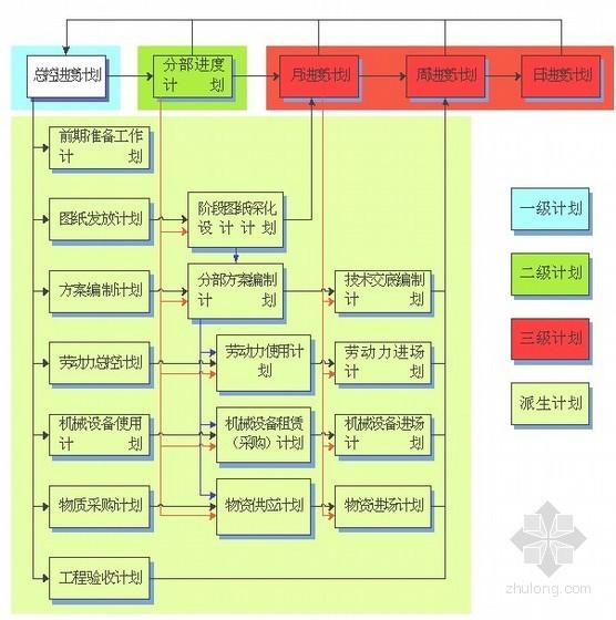 商业中心施工总承包管理模式下计划编制与管控
