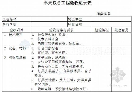 [标杆地产]房地产物业管理承接查验流程及表格(14套)