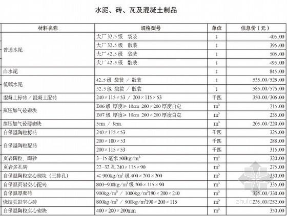 [重庆]2012年12月造价信息材料价格信息