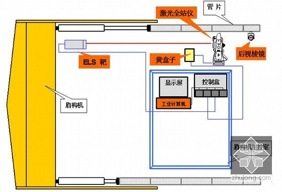 SLS-T导向系统图