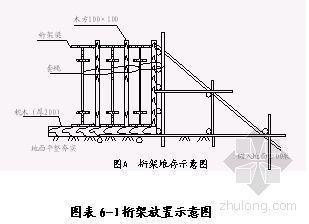 北京某大厦钢结构工程运输、成品保护管理