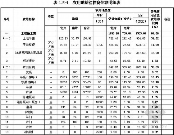 2013年万顷良田建设工程可行性研究报告(120页)