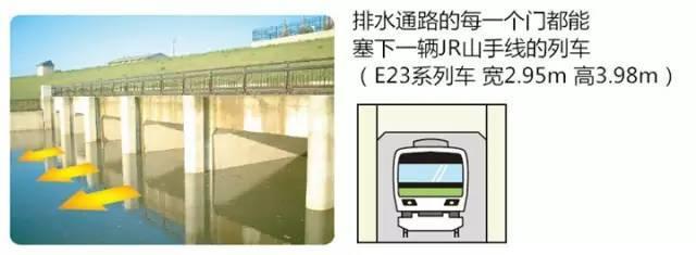 """日本""""地下神殿""""为何红遍网络?说说日本的排水系统!_23"""