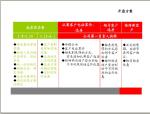 房地产项目全程精细化风险危机化解(设计、工程、成本、营销)