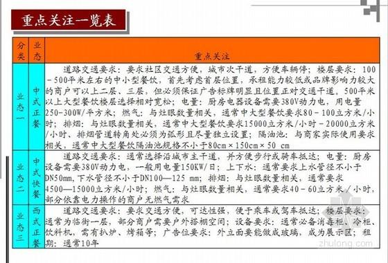 [标杆]房地产社区商业业态专项研究报告(92页)