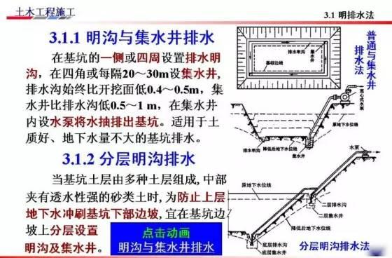 基坑的支护、降水工程与边坡支护施工技术图解_43