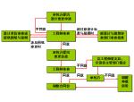 【全国】工程结算与索赔(共65页)