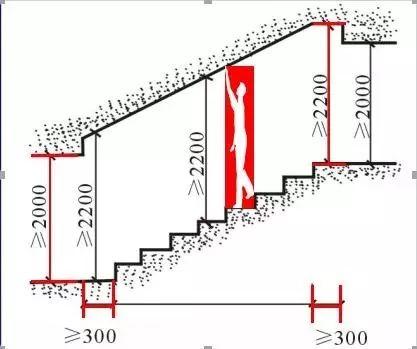 楼梯的常用数据与计算方法(值得收藏)_15