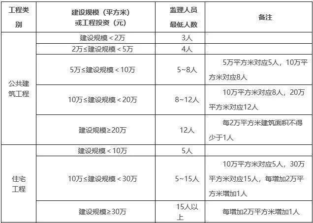 继上海之后,北京也明确:专科及以下学历,不得担任总监理工程师