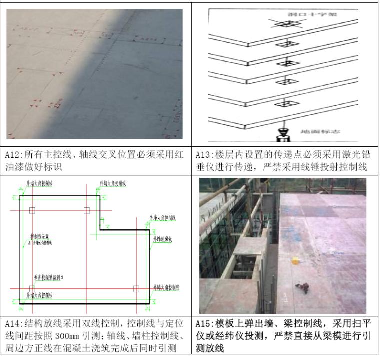 知名集团建筑工程施工工艺标准做法(测量、主体、外墙装饰)