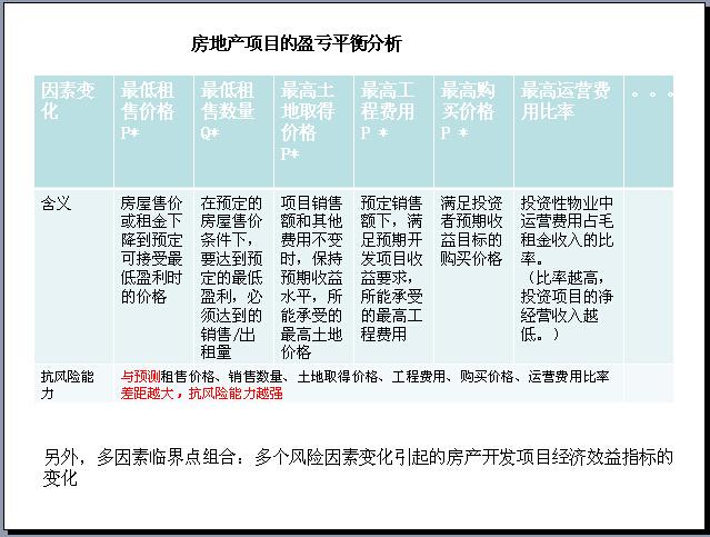 房地产开发项目可行性研究(153页,图文并茂)-房地产项目的盈亏平衡分析
