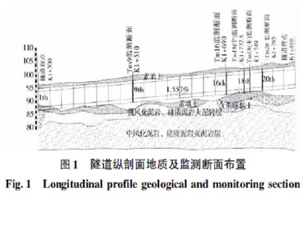 超大断面箱形明挖隧道施工监测与力学特性分析