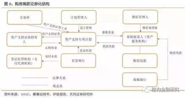 深度!中国房地产证券化的核心应用模式!(收藏!)_8