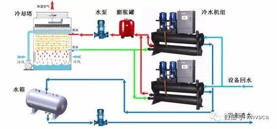 新标准下冷水机组与冷却塔选配方法探讨