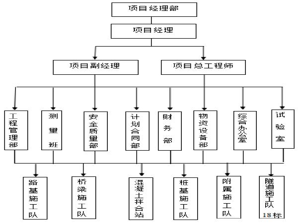 西安至宝鸡高速公路陕西境内改扩建工程技术标