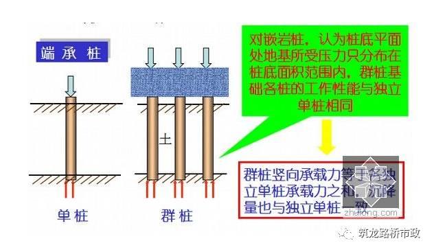 公路桥梁常见的桩基施工技术,一步步都给你列出来了。_3