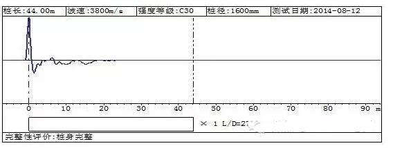 四种常用基桩完整性检测方法对比分析,超赞_10